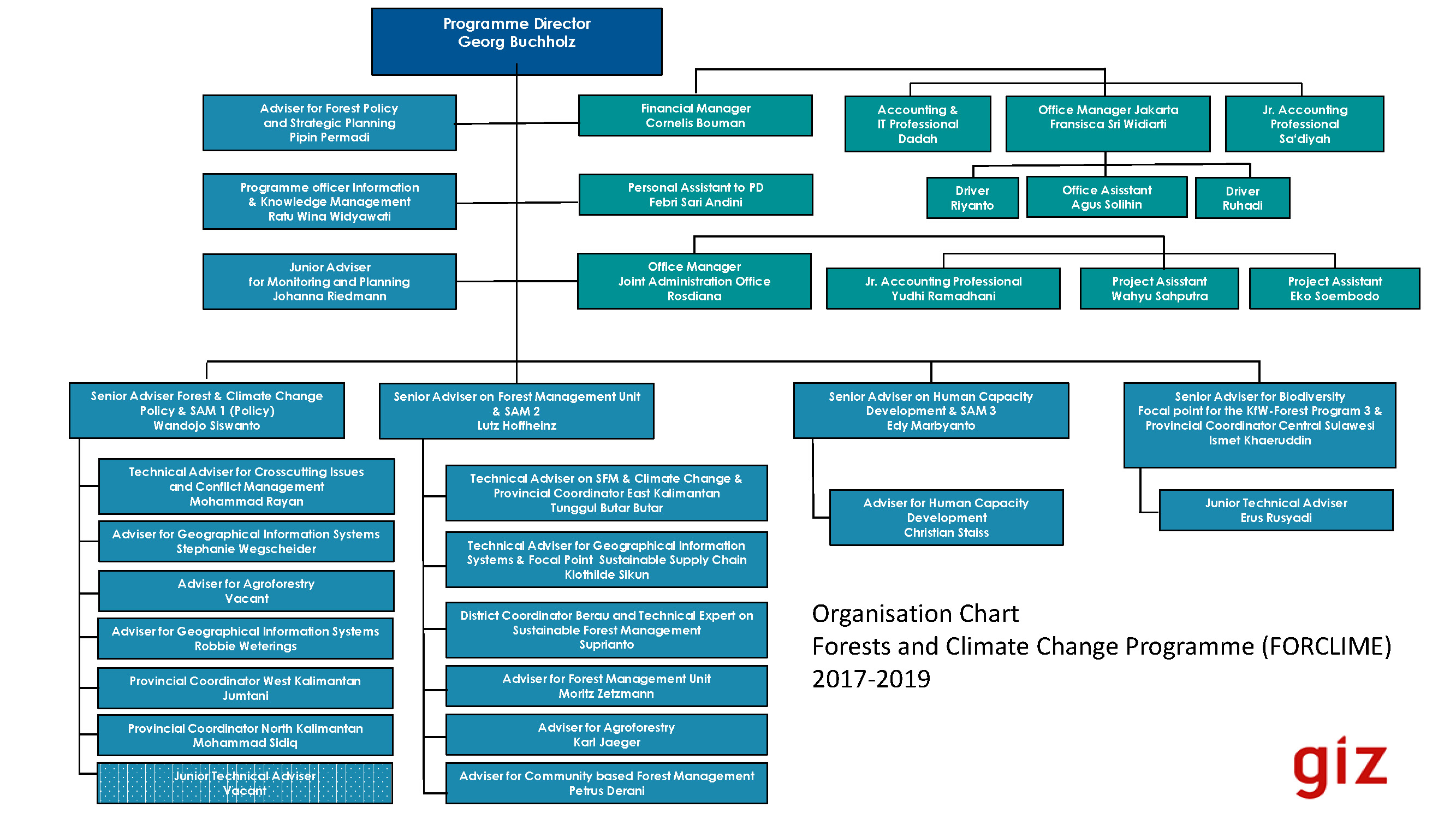 FORCLIME TC Module Organizational Structure